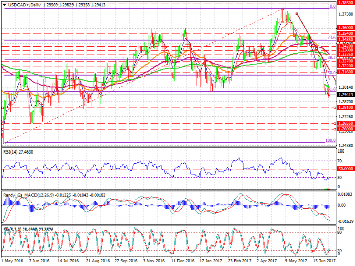 usdcad-d1-xtb-limited