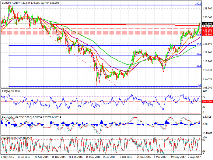 EURJPY+Daily